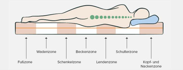 Liegezonen und ruckenschmerzen infographic - home24