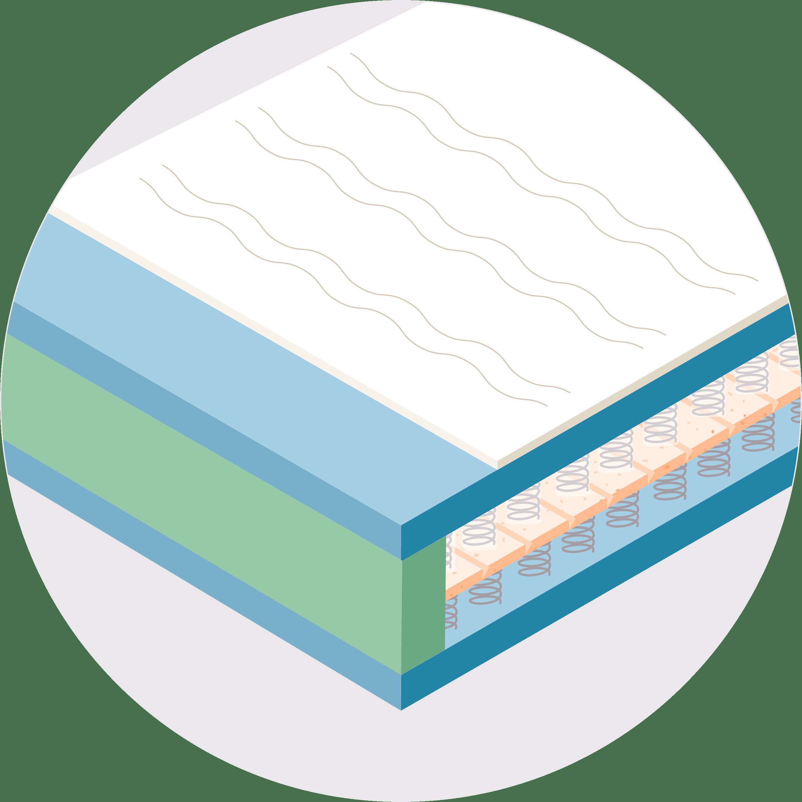 Matratzenratgeber Navigation Viscoschaum-Matratzen